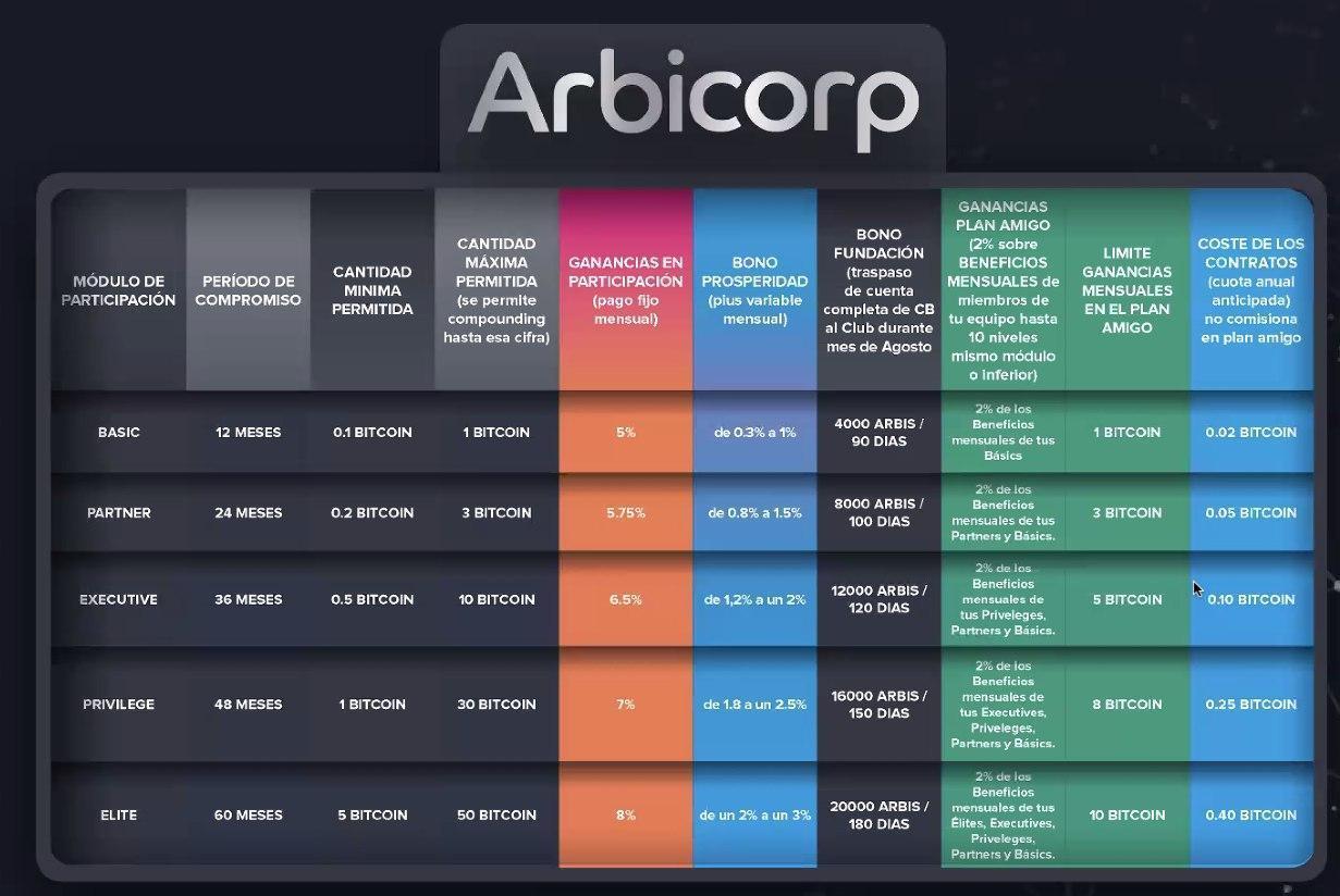 Plan Rendimientos Club Arbicorp